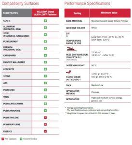 VELCRO Brand ALFA-LOK Fasteners Spec Sheet indoor outdoor use heavy duty